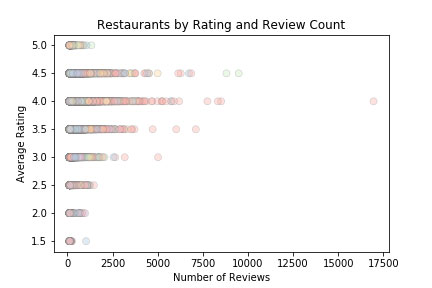 Visualization of Review Counts and Ratings | Project by Sheri Rosalia | Data Engineer | Data Analyst | Data Scientist
