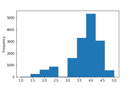 Histogram of Ratings Gap | Project by Sheri Rosalia | Data Engineer | Data Analyst | Data Scientist
