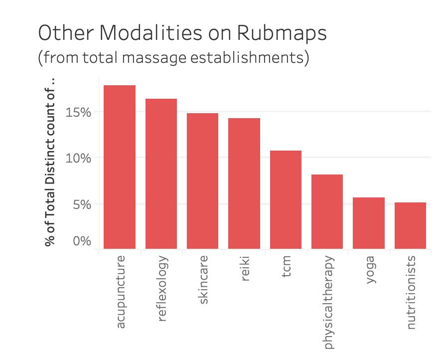 Other Modalities on Rubmaps | Project by Sheri Rosalia | Data Engineer | Data Analyst | Data Scientist