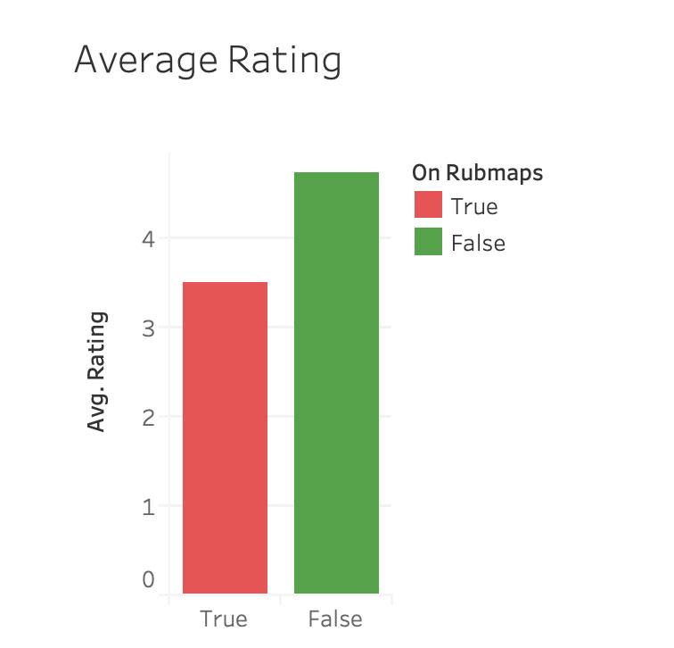 Average Yelp Ratings of Legitimate Massage Businesses | Project by Sheri Rosalia | Data Engineer | Data Analyst | Data Scientist