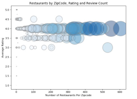 Visualization of restaurants by zip code rating and review count | Project by Sheri Rosalia | Data Engineer | Data Analyst | Data Scientist
