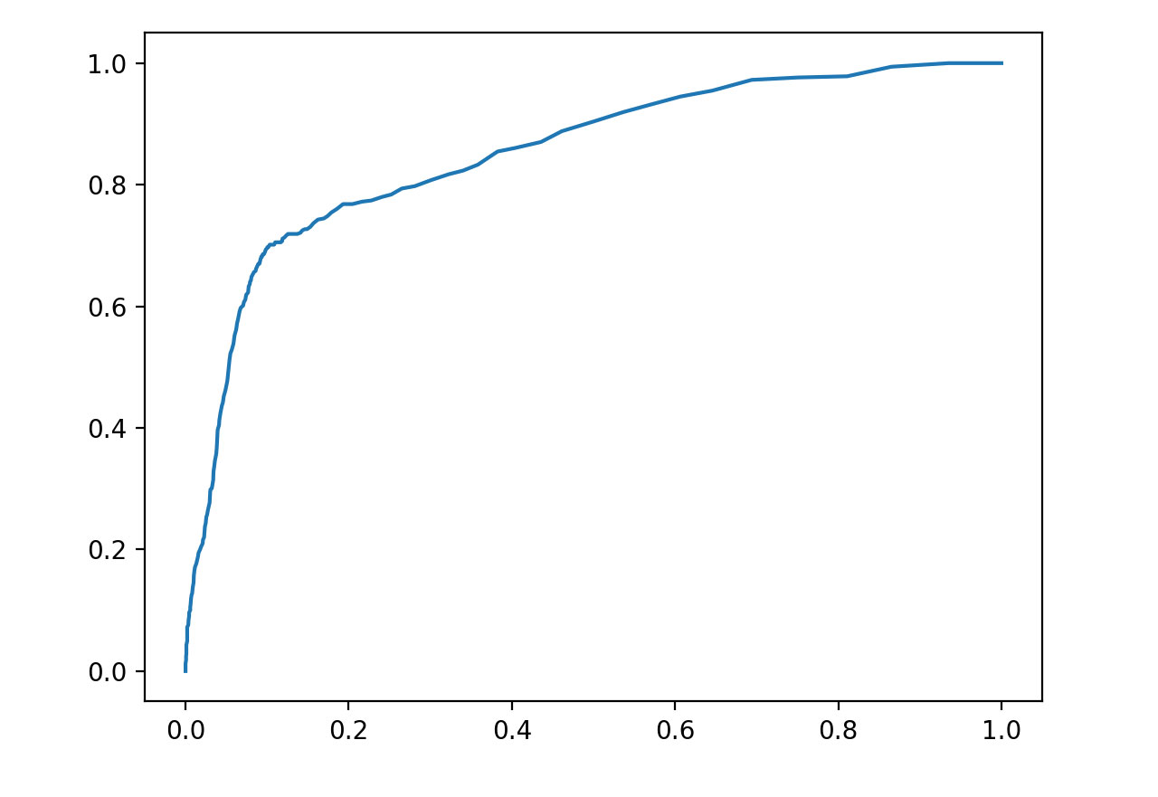 Machine Learning ROC Curve | Project by Sheri Rosalia | Data Engineer | Data Analyst | Data Scientist